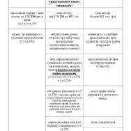 Нові вимоги щодо змісту позовної заяви, відповідно до Цивільного процесуального Кодексу України від 15.12.2017 року.